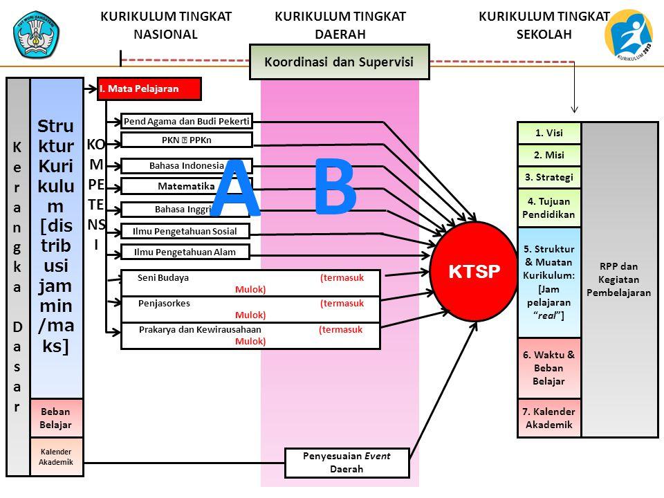 A B KTSP K Struktur Kurikulum [distribusi jam min/maks] e r KOMPETENSI